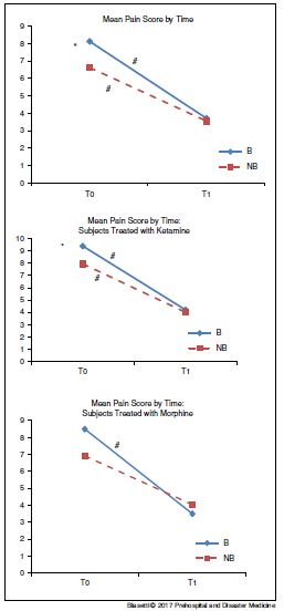 Mean Pain Score by Time in n=83 Survived Victims.